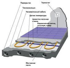 Система напольного отопления